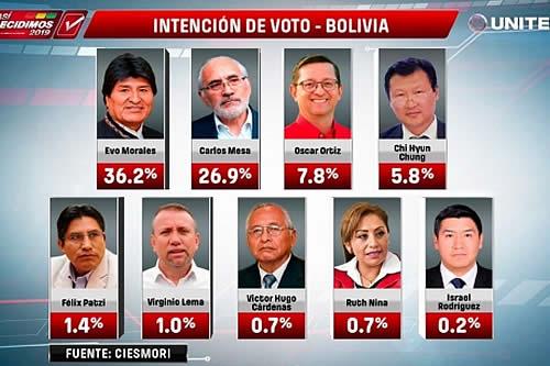 Encuesta mantiene liderazgo electoral de Morales y consolida mayoría del MAS en el Senado