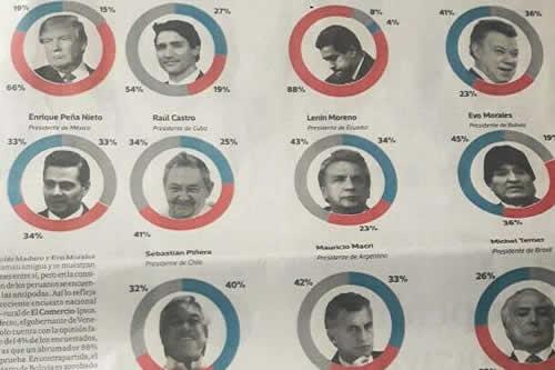 Encuesta ubica a Morales con la más alta opinión favorable de presidentes en la Cumbre de Lima