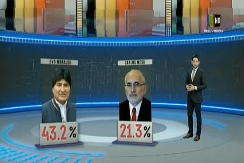 Quinta encuesta urbana rural consolida victoria de Evo Morales en primera vuelta