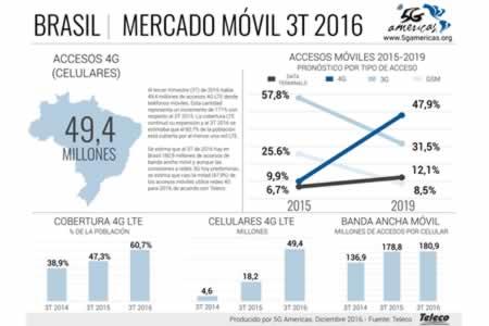 Brasil superará las 100 millones de conexiones de LTE para el 2019