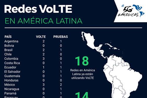 Existen 18 redes con VoLTE en funcionamiento en América Latina