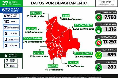 Bolivia registra cifra récord de 632 positivos en un día; el total es de 7.768