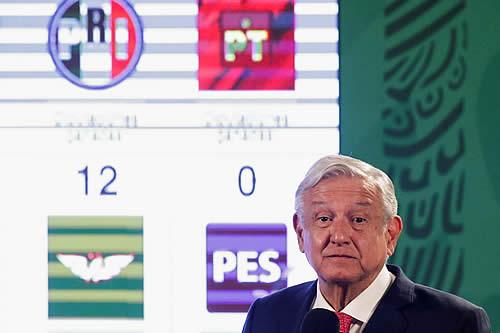 López Obrador retiene la mayoría en Diputados, arrasa en las gubernaturas y retrocede en Ciudad de México