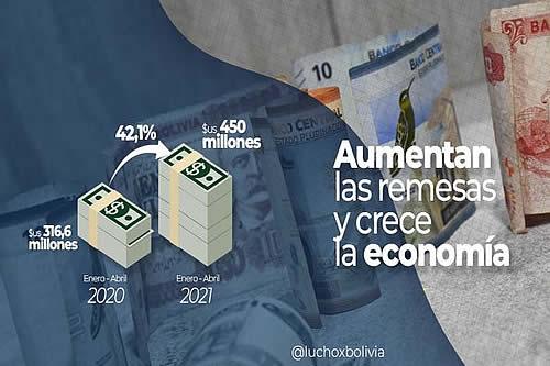 Presidente destaca que Bolivia recibió $us 450 millones en remesas en el primer cuatrimestre