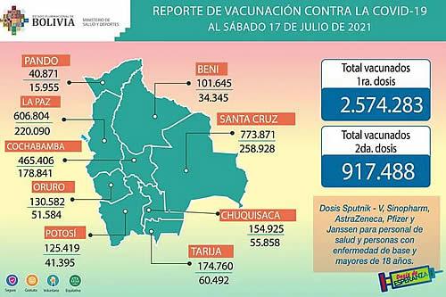 COVID-19: Suman 2.574.283 inmunizados con la primera dosis y 917.488 con la segunda
