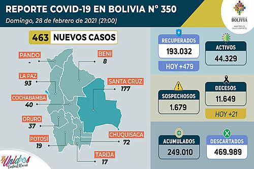 Bolivia registra 463 nuevos casos de COVID-19 en el último día de febrero