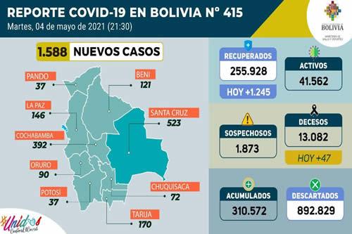 Reporte diario sobre el coronavirus: 1.588 casos positivos, 8.746 pruebas negativas y 909.863 dosis aplicadas