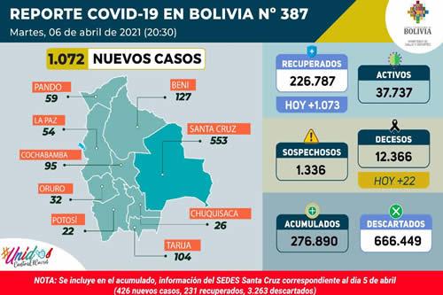 Bolivia registra 1.072 nuevos casos y 1.073 pacientes recuperados del COVID-19 este martes