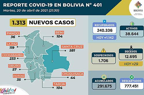 Bolivia reporta 1.313 nuevos casos de COVID-19 y 1.142 pacientes recuperados este martes