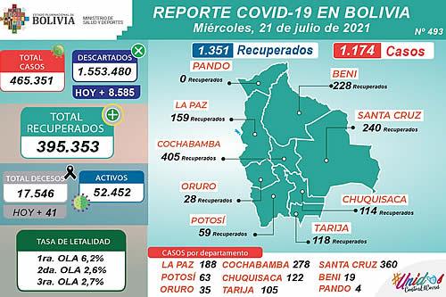 Bolivia reporta este miércoles 1.174 nuevos casos de COVID-19 y 1.351 recuperados
