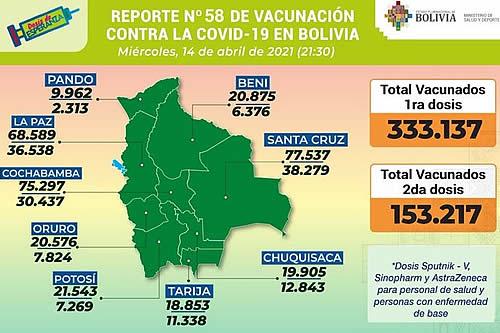 COVID-19: Suman 333.137 inmunizados con la primera dosis y 153.217 con la segunda