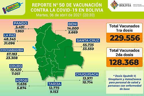 COVID-19: En Bolivia hay 229.556 inmunizados con la primera dosis y 128.368 con la segunda