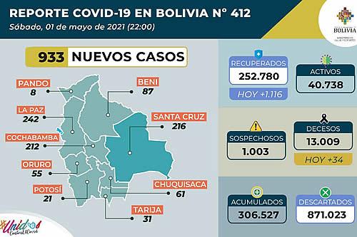 Ministerio de Salud reporta 933 nuevos contagios de COVID-19 y 5.666 pruebas negativas