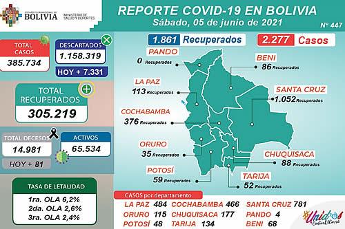 Bolivia registra 2.277 nuevos casos de COVID-19 y 1.861 pacientes recuperados este sábado
