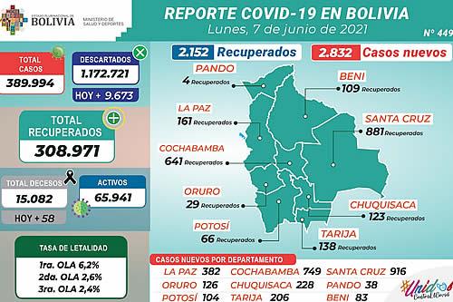Bolivia reporta este lunes 2.832 nuevos casos de COVID-19 y 2.152 recuperados