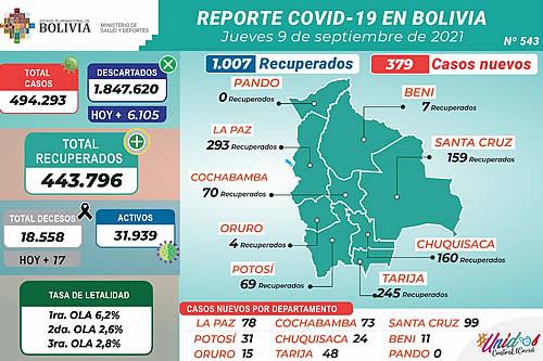 Bolivia reporta este jueves 379 nuevos casos de COVID-19 y 1.007 recuperados