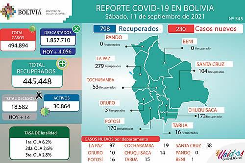 Bolivia reporta 230 nuevos casos de COVID-19 y 798 recuperados