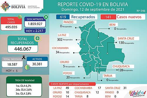 Salud reporta que el número de nuevos casos de COVID-19 bajó de 230 a 141 en Bolivia