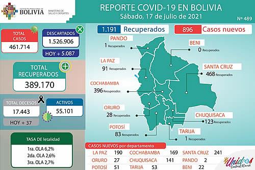 Bolivia reporta este sábado 896 nuevos casos de COVID-19 y 1.191 recuperados