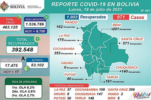 Bolivia reporta este lunes 971 nuevos casos de COVID-19 y 1.803 recuperados