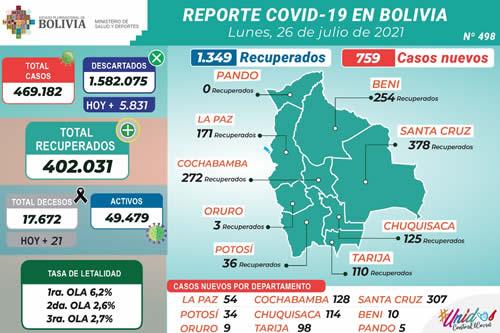 Bolivia reporta este lunes 759 nuevos casos de COVID-19 y 1.349 recuperados