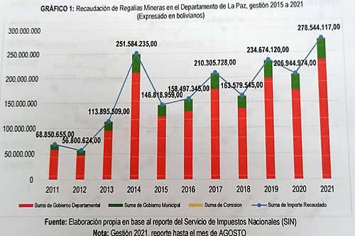Ingresos por regalías mineras marcan récord esta gestión para La Paz