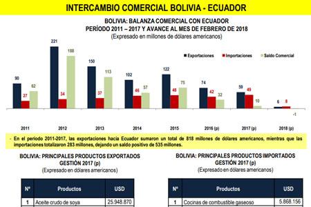 Intercambio Comercial Bolivia - Ecuador
