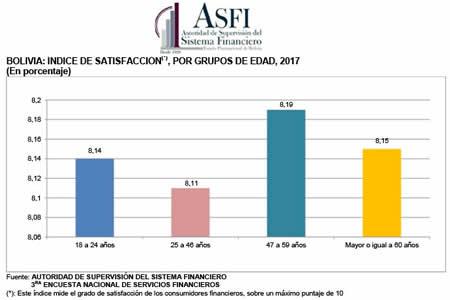 ASFI: Personas mayores de 47 años califican mejor la prestación de servicios financieros
