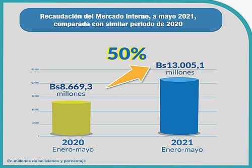 Impuestos: Recaudación tributaria crece 50% a mayo de 2021