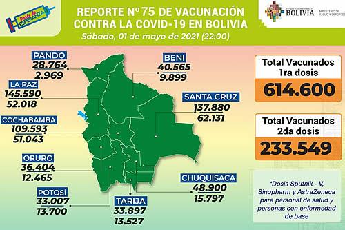 Salud reporta 848.149 inmunizados entre la primera y segunda dosis de las vacunas contra el COVID-19