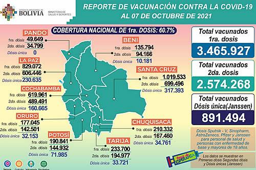 COVID-19: Suman 3.465.927 inmunizados con la primera dosis, 2.574.268 con la segunda y 891.494 con unidosis