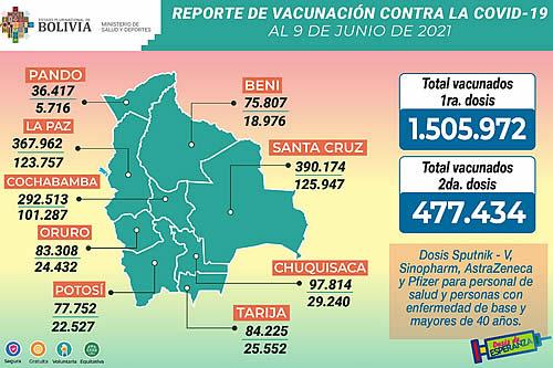 COVID-19: Suman 1.505.972 inmunizados con la primera dosis y 477.434 con la segunda