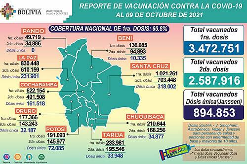 COVID-19: Suman 3.472.751 inmunizados con la primera dosis, 2.587.916 con la segunda y 894.853 con unidosis