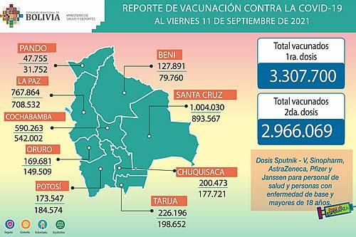 Ministerio informa que se inmunizaron hasta este sábado a 6.273.769 personas con primeras y segundas dosis