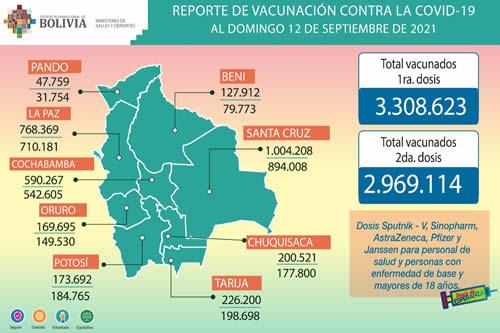 La vacunación contra el COVID-19 avanza; 6.277.737 personas se beneficiaron con primeras y segundas dosis