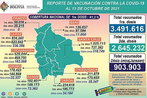 COVID-19: Suman 3.491.616 inmunizados con la primera dosis, 2.645.232 con la segunda y 903.903 con unidosis