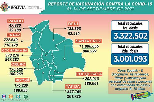 COVID-19: Bolivia supera los tres millones de inmunizados con las segundas dosis de vacunas